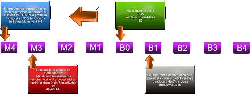 Sistem BONUS/MALUS